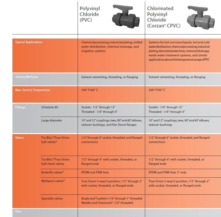 PVC Corzan CPVC Chemtrol NIBCO