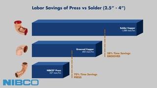 Press fittings and valves vs solder installation